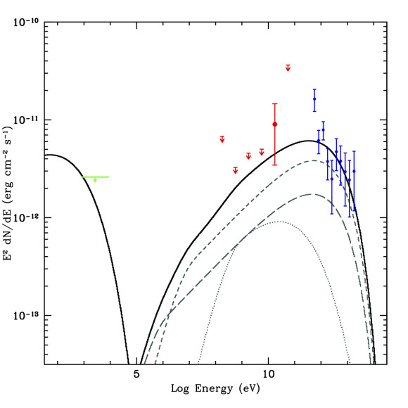 The distribution in energy of the gamma-ray emission from the source Westerlund 2 detected by Fermi.